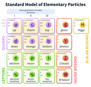 Standard_Model_of_Elementary_Particles